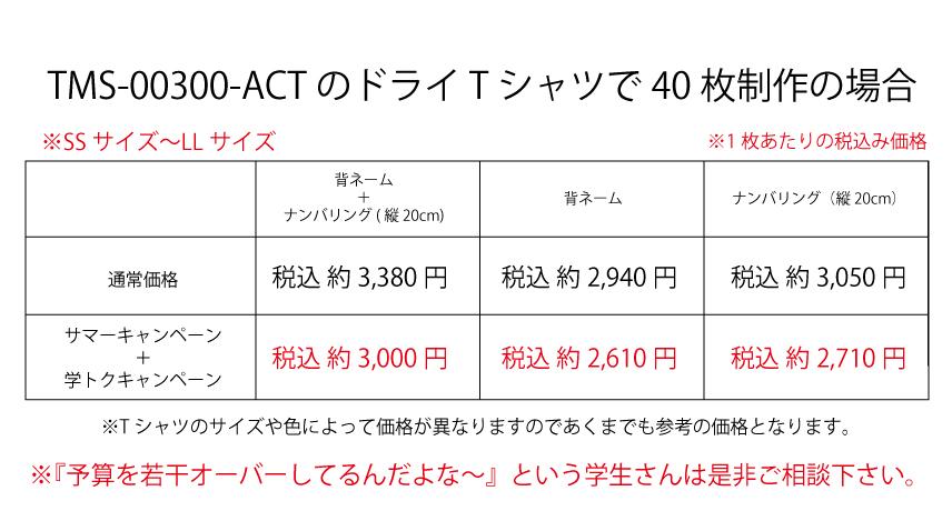 Price example